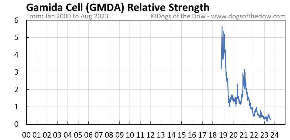 GMDA relative strength chart