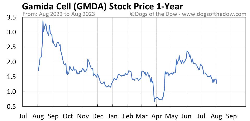 GMDA 1-year stock price chart