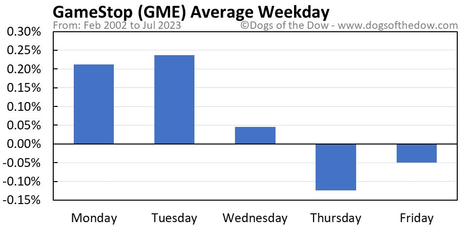 GME average weekday chart