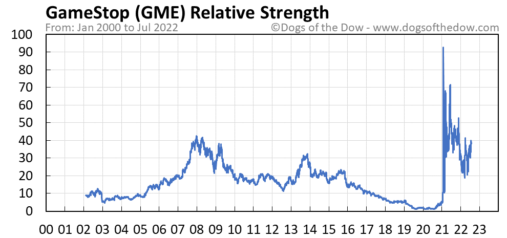 GME relative strength chart