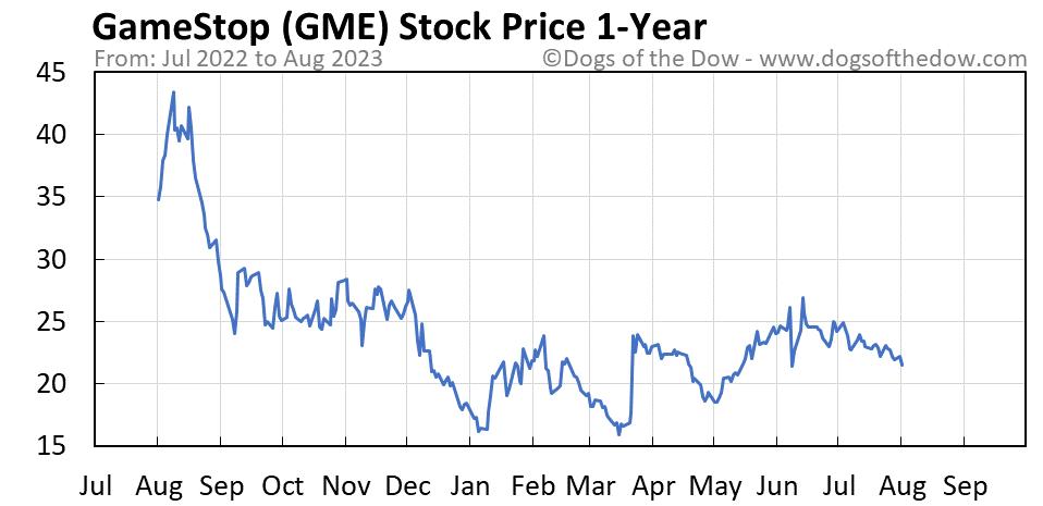 GME 1-year stock price chart
