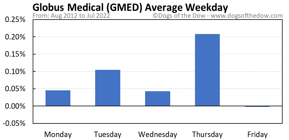 GMED average weekday chart