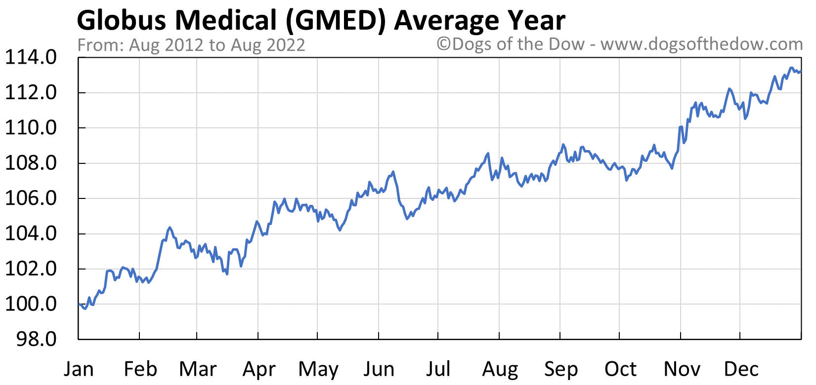 GMED average year chart
