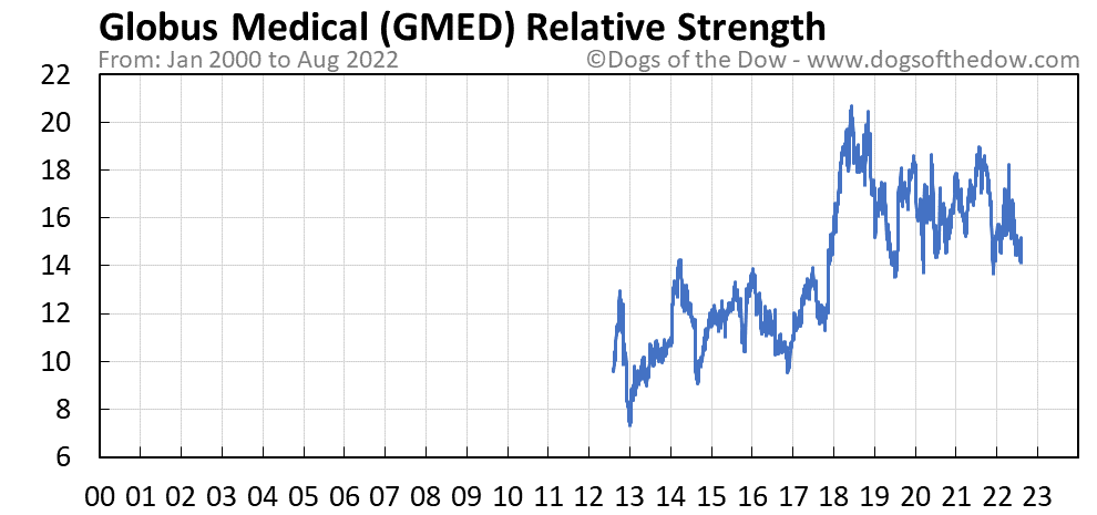 GMED relative strength chart