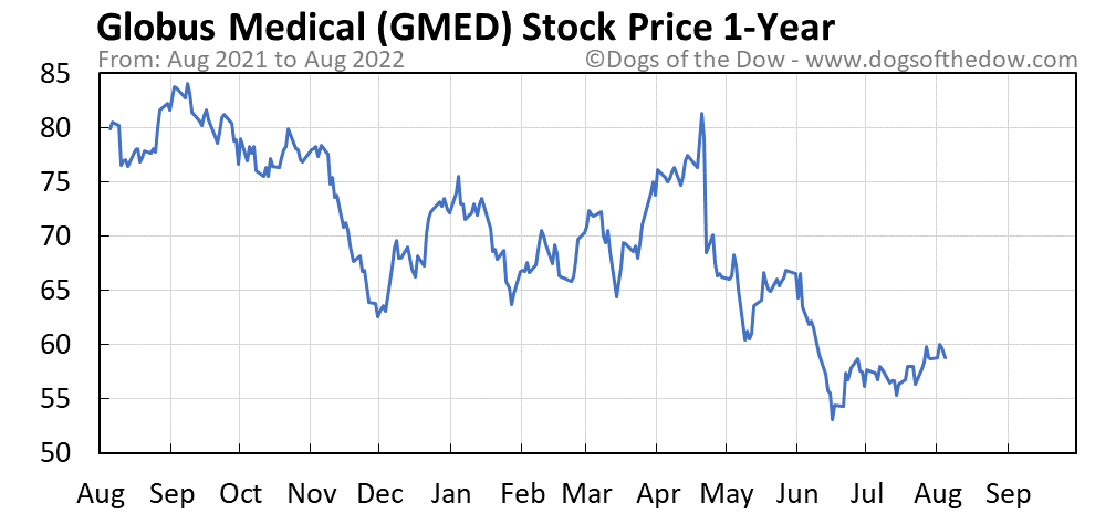 GMED 1-year stock price chart