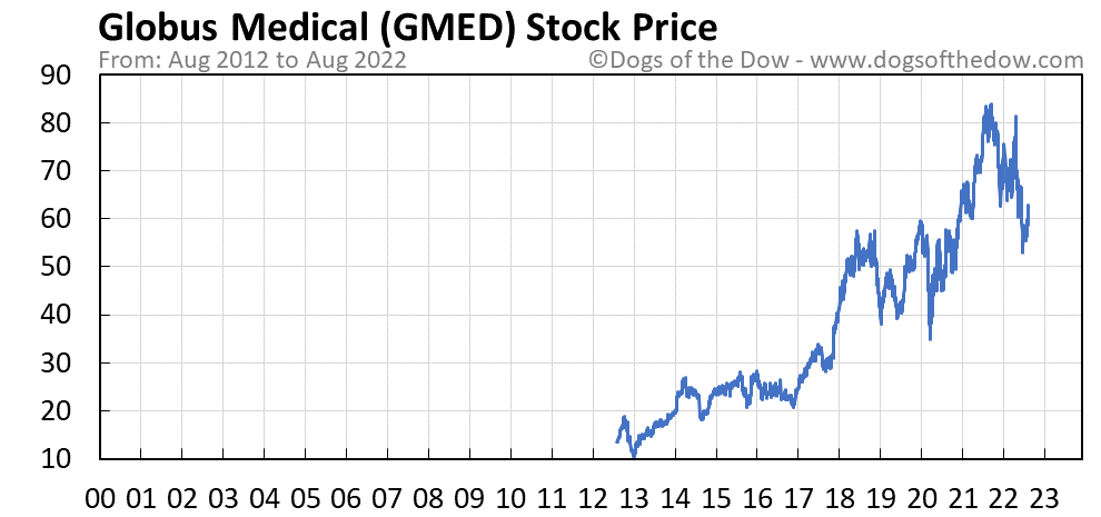 GMED stock price chart