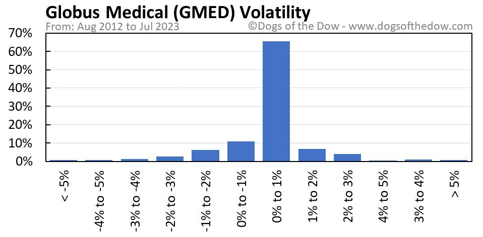 GMED volatility chart