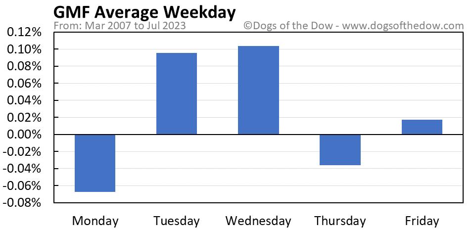 GMF average weekday chart
