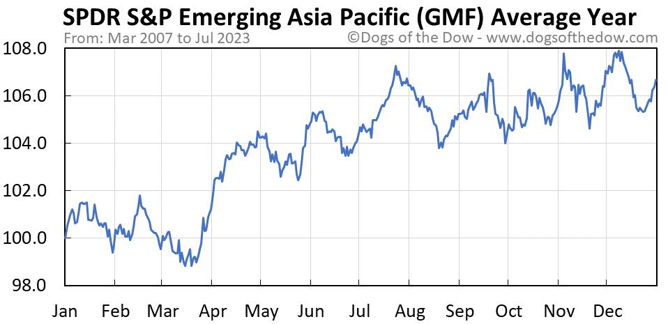 GMF average year chart