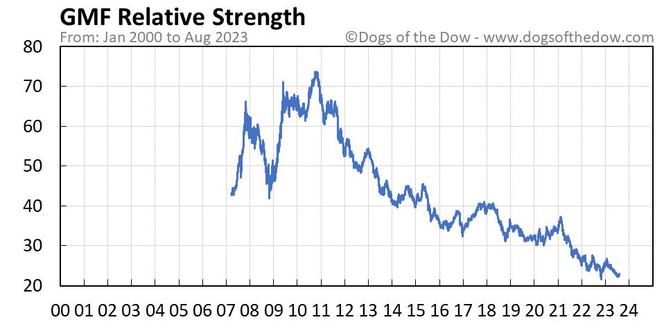 GMF relative strength chart