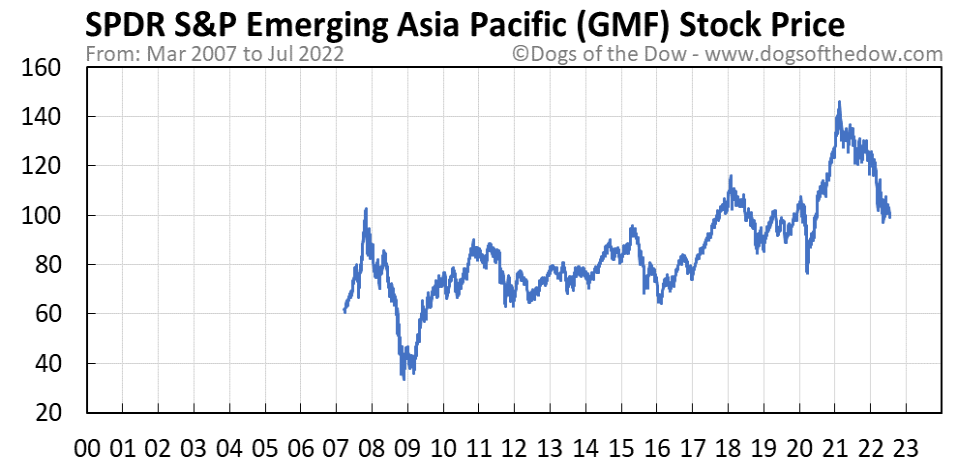 GMF stock price chart