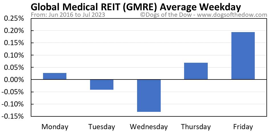 GMRE average weekday chart