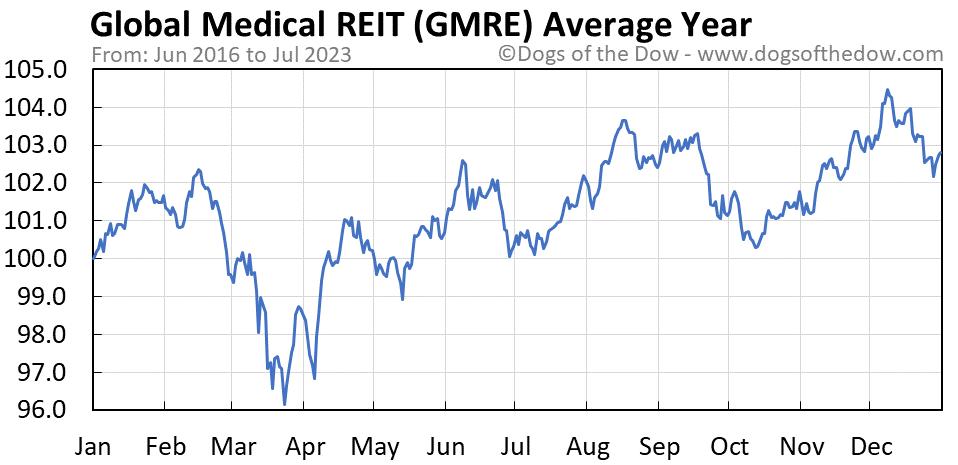 GMRE average year chart