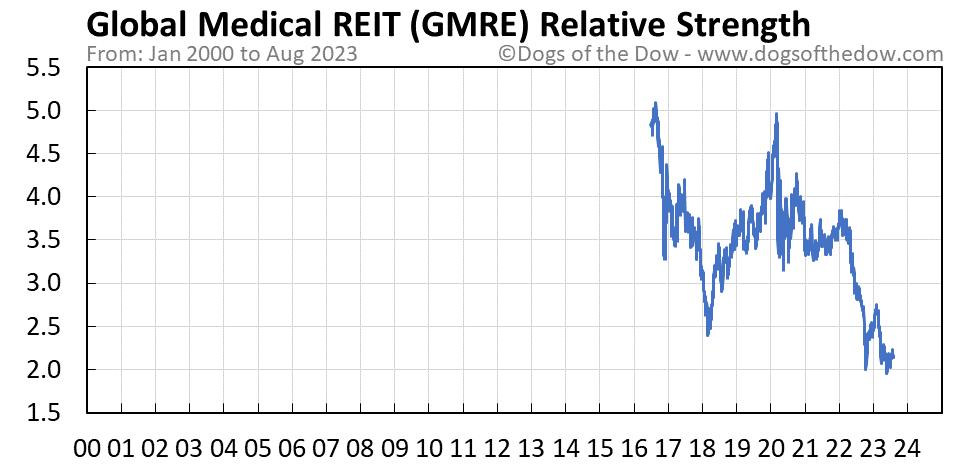 GMRE relative strength chart