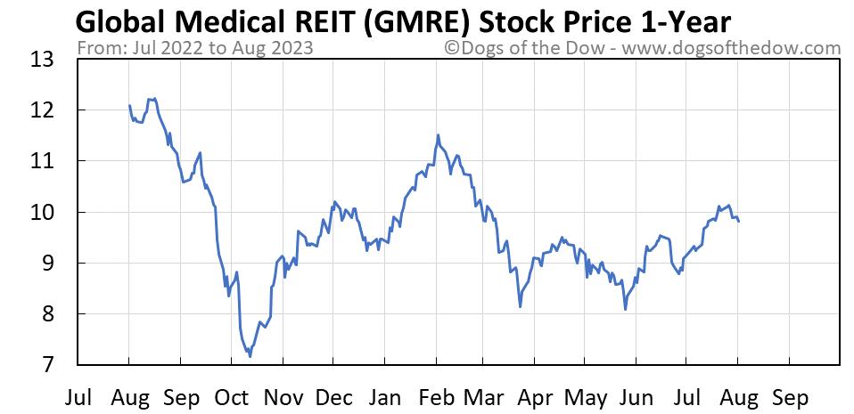 GMRE 1-year stock price chart