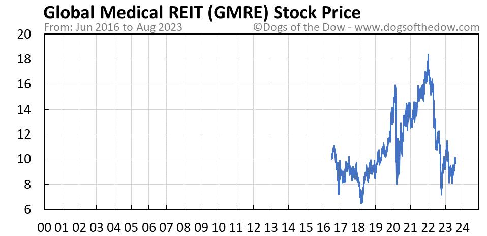 GMRE stock price chart