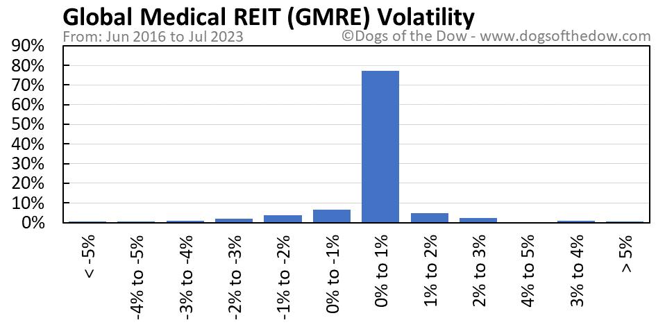 GMRE volatility chart