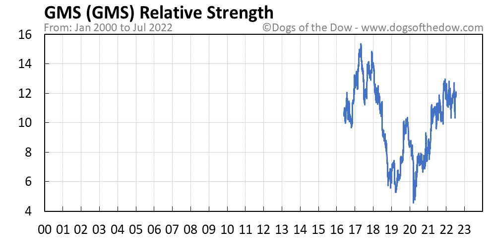 GMS relative strength chart