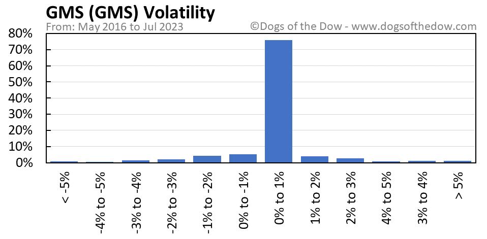 GMS volatility chart