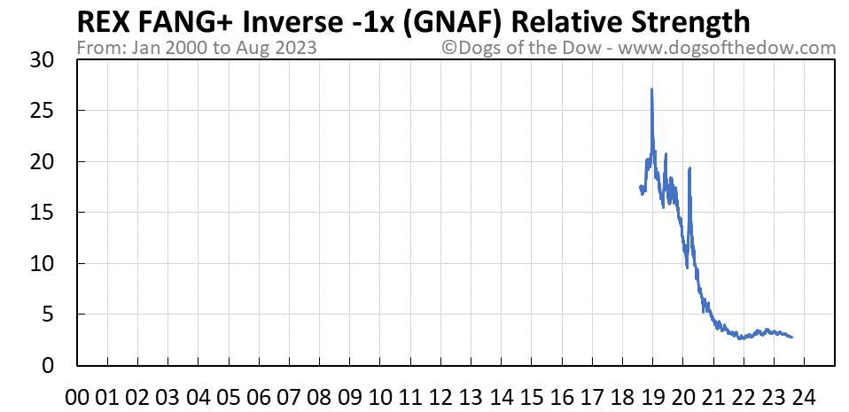 GNAF relative strength chart