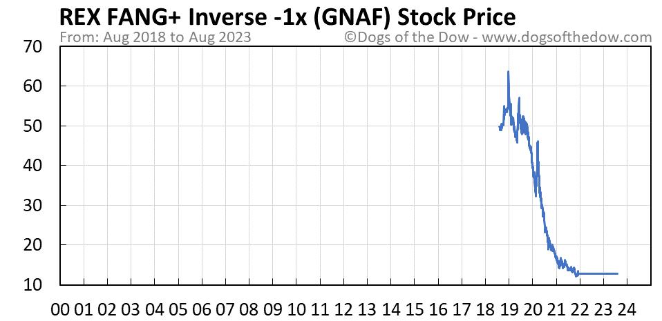 GNAF stock price chart