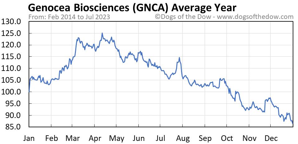 GNCA average year chart