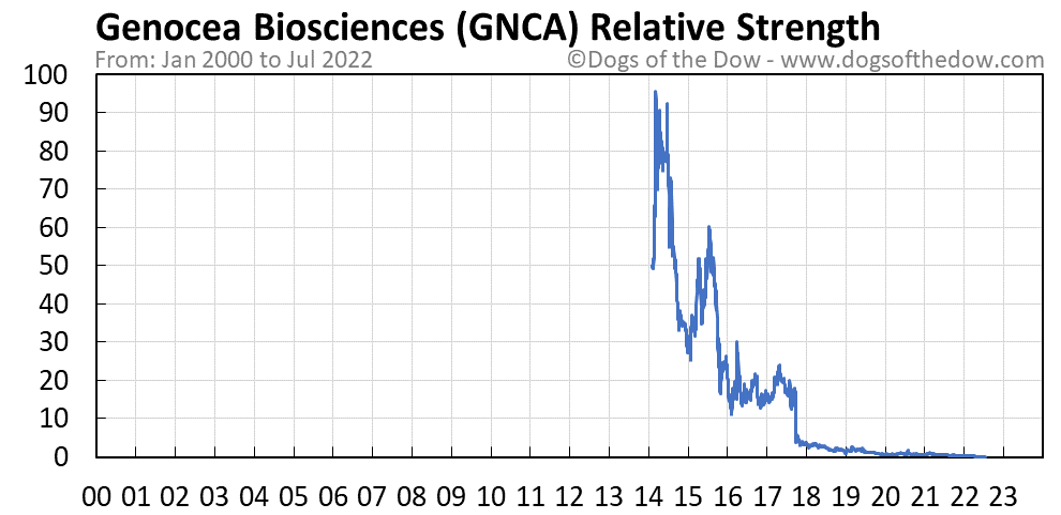 GNCA relative strength chart