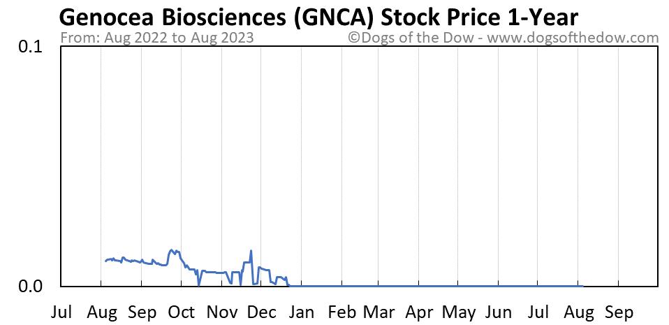 GNCA 1-year stock price chart