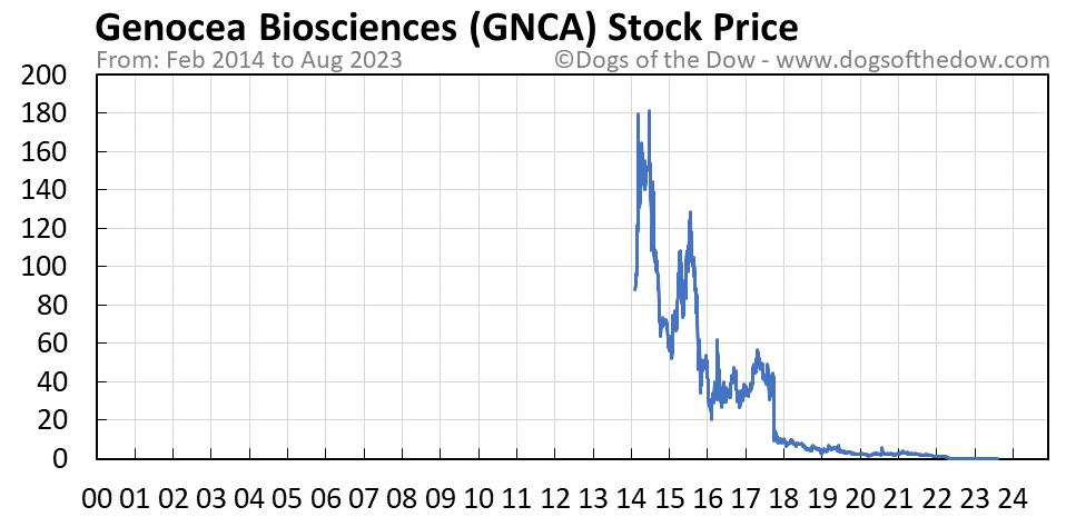 GNCA stock price chart