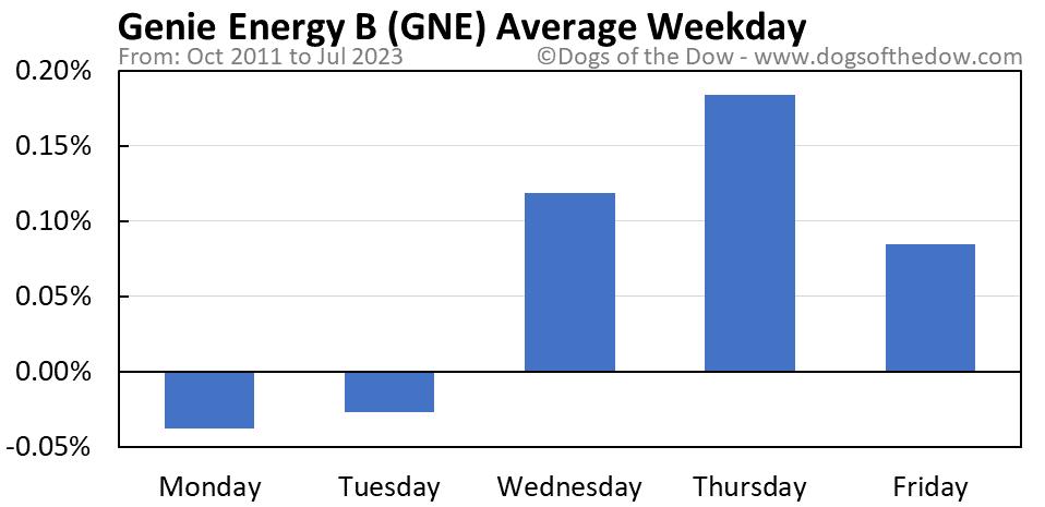 GNE average weekday chart