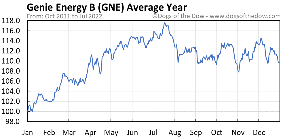GNE average year chart