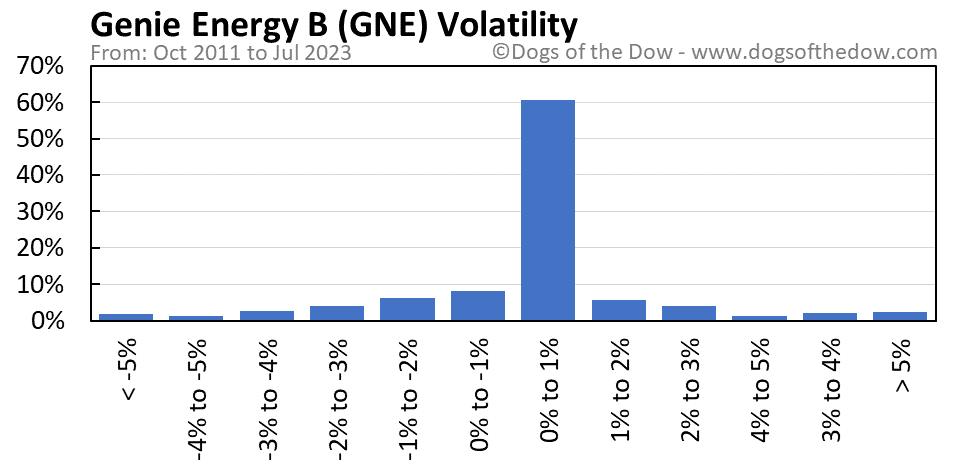 GNE volatility chart