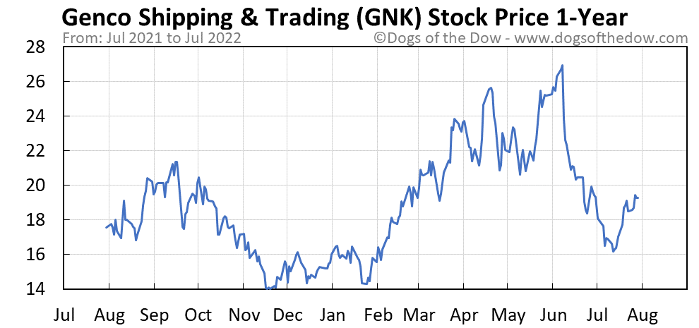 GNK 1-year stock price chart