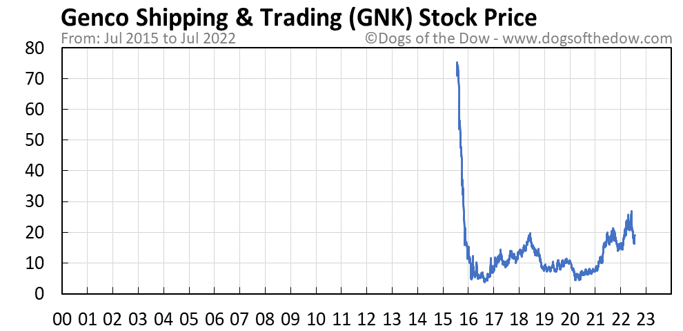 GNK stock price chart