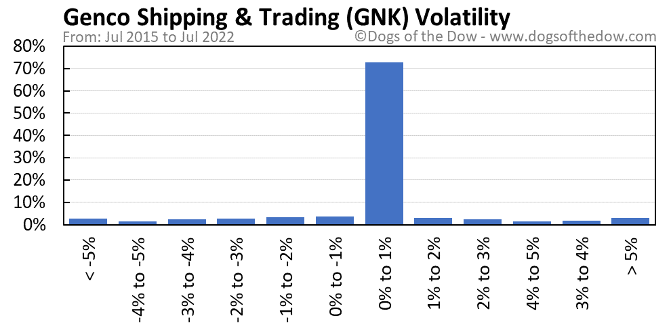 GNK volatility chart