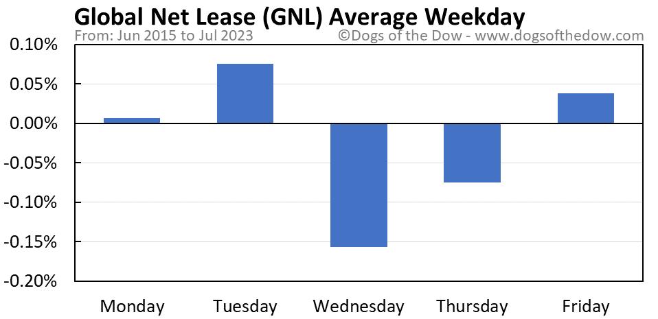GNL average weekday chart