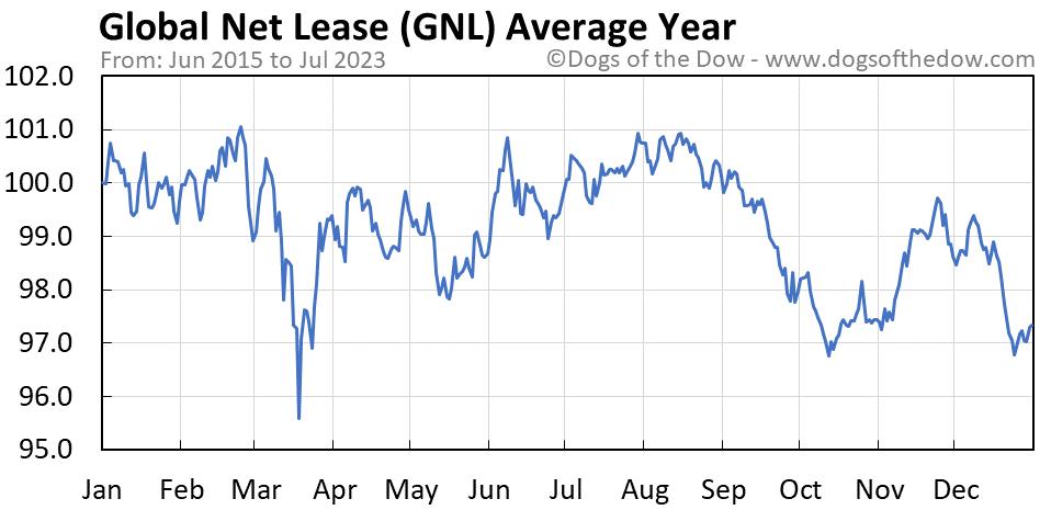 GNL average year chart
