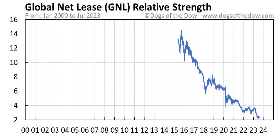 GNL relative strength chart