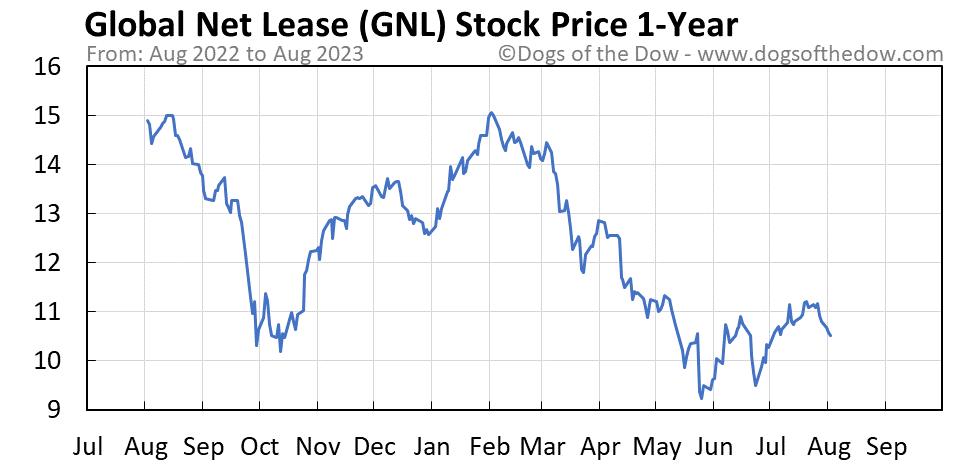 GNL 1-year stock price chart