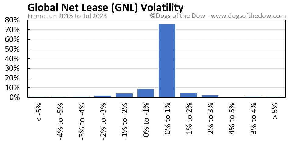 GNL volatility chart