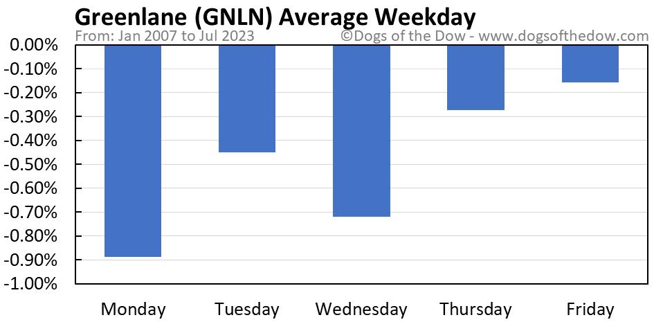 GNLN average weekday chart