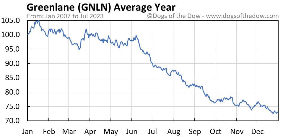 GNLN average year chart