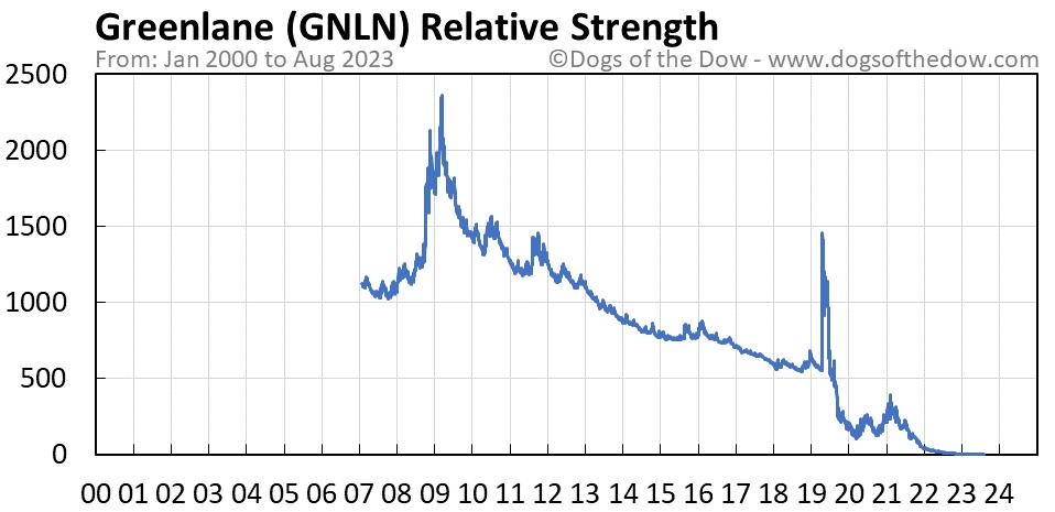 GNLN relative strength chart