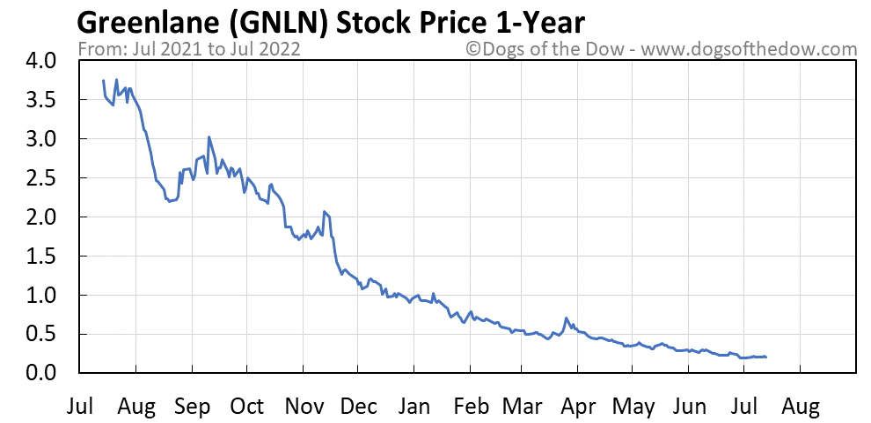 GNLN 1-year stock price chart