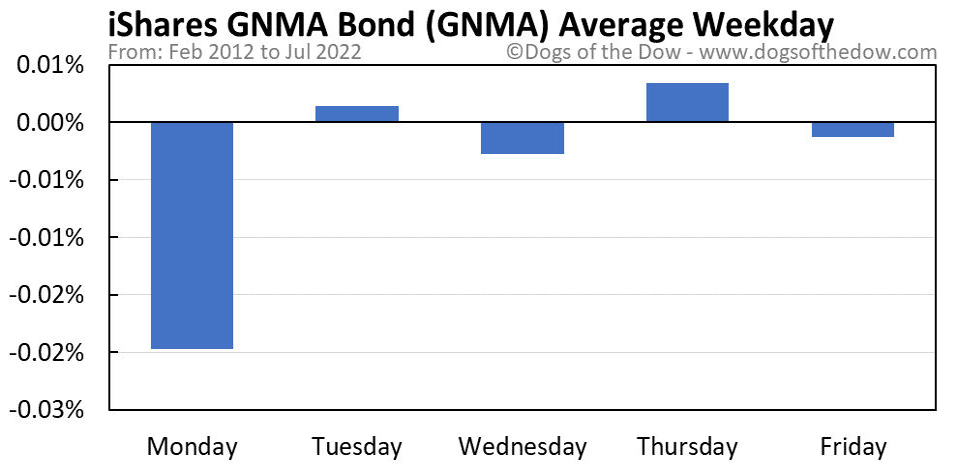 GNMA average weekday chart
