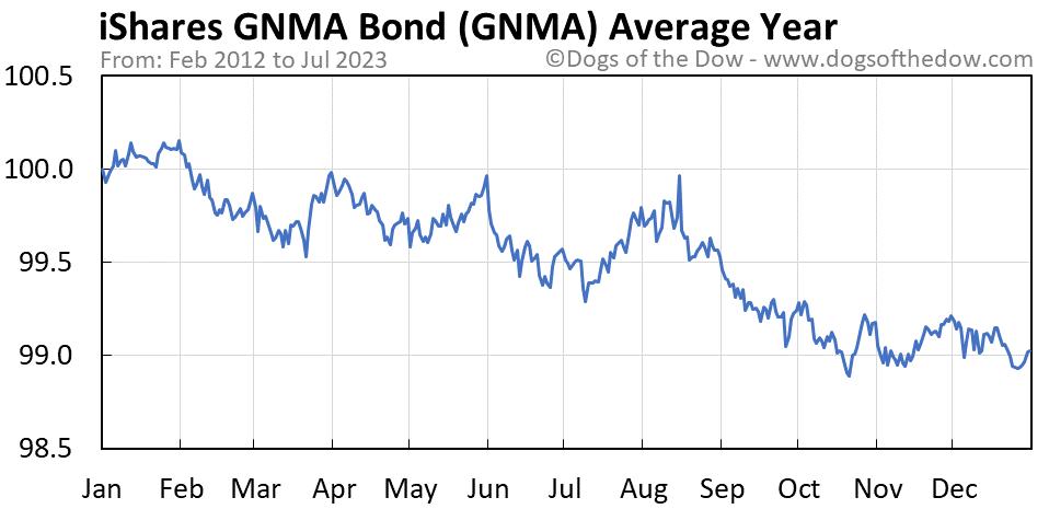 GNMA average year chart