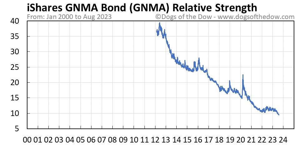 GNMA relative strength chart