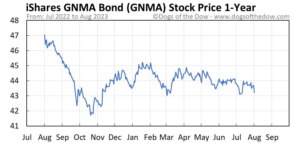 GNMA 1-year stock price chart