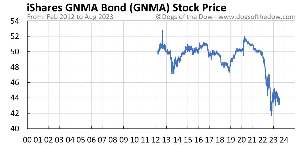 GNMA stock price chart