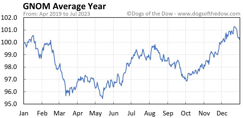 GNOM average year chart